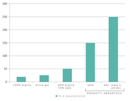 grafico di confronto tra sali essiccanti