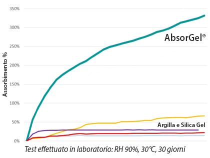 grafico assorbimento disseccanti per container e scatole