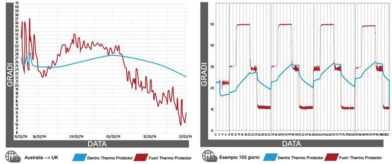 grafico coperta termica fodera termica